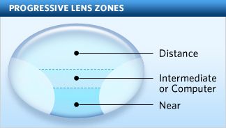 progressive-lens.jpg?w=324&h=184