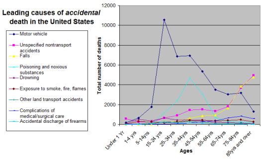 Causes_of_accidental_death_by_age_group