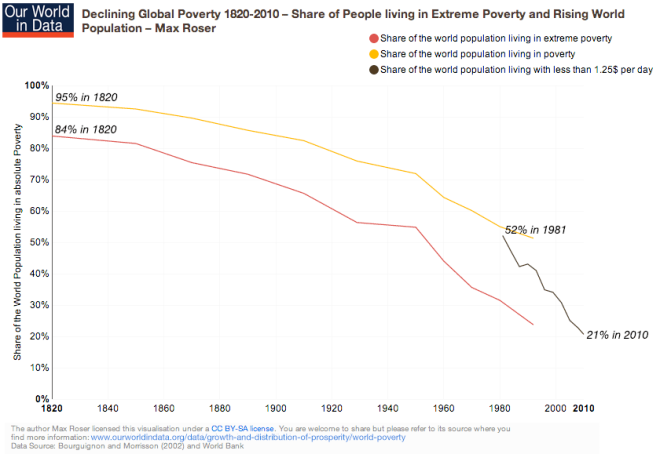 ourworldindata_global-poverty-1820-2010-share-of-people-living-in-extreme-poverty-–-max-roser