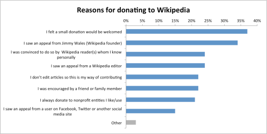 Readers_Survey_2011_Reasons_for_donating_to_Wikipedia