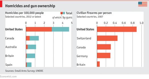 firearm stats