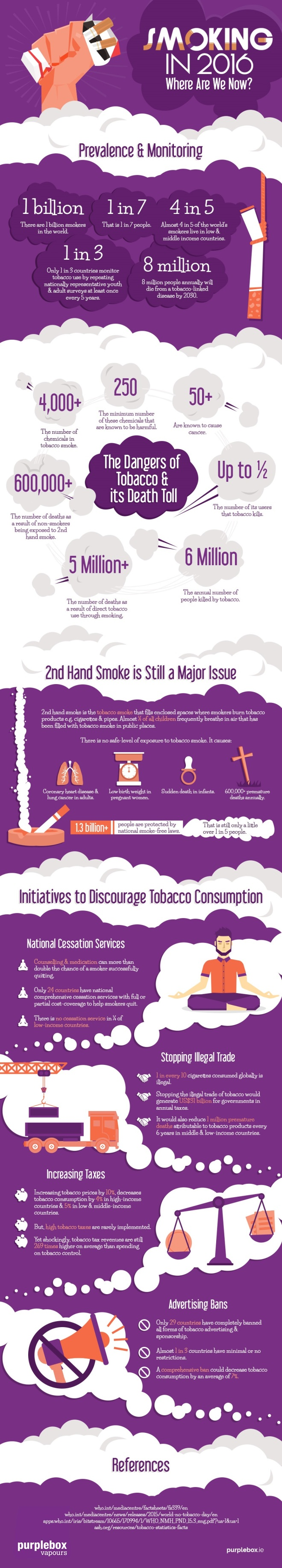 (Infographic) Smoking in 2016, Where Are We Now